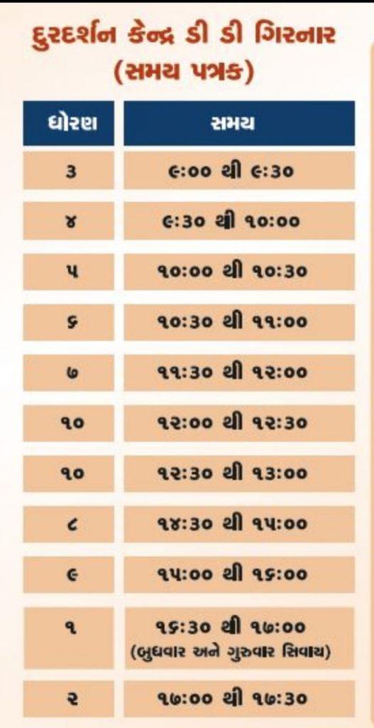 Time table Of Gyansetu Karykram Std 1 to 10
